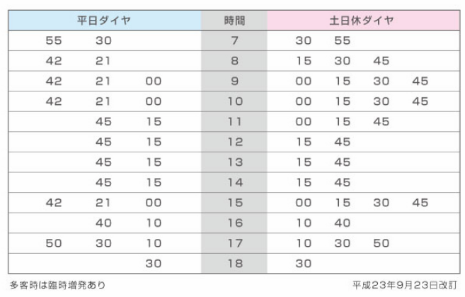 下り(平日)|時刻表|箱根登山電車 箱根登山 …